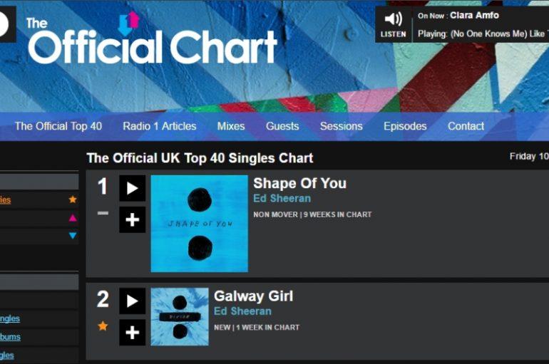 Što se to događa s uglednom UK top 40 listom?